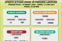 Ada tambahan 128 orang, positif COVID-19 di Lampung capai 19.592 kasus