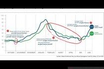 Satgas: Kasus penularan COVID-19 capai rekor tertinggi selama pandemi