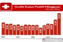 Satgas: Kasus positif di Indonesia meningkat 42 persen dalam sepekan
