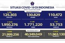 Kasus baru COVID-19 per 17 Juni bertambah 12.624