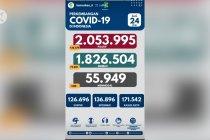 Rekor lagi, COVID-19 tembus 20 ribu kasus
