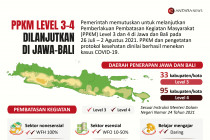 PPKM level 3-4 dilanjutkan di Jawa-Bali