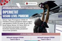 Aturan perjalanan dalam negeri diperketat sesuai level pandemi