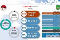 Tingkat kematian akibat COVID-19 di Batam 2,614 persen