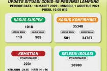 Dinkes: Kasus kematian di Provinsi Lampung bertambah 96