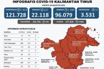 Kutai Kartanegara sumbang kasus sembuh tertinggi di Kaltim