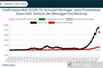 Angka kasus aktif COVID-19 di Kota Bandung mulai menurun drastis