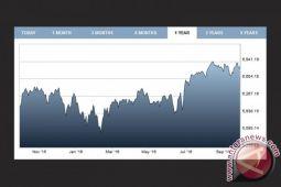 Indeks FTSE-100 Inggris ditutup menguat 0,06 persen