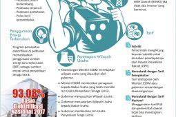 Percepatan Elektrifikasi di Pedesaan Indonesia