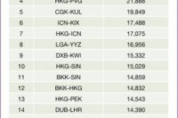 OAG Busiest International Route: Kuala Lumpur-Singapura jadi rute penerbangan tersibuk di dunia