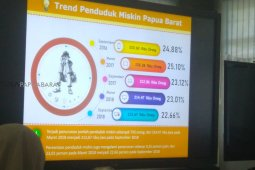 Penduduk miskin Papua Barat turun 0,35 persen