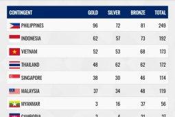 Perolehan emas Indonesia di SEA Games 2019