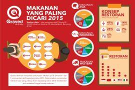 Sepuluh makanan paling dicari sepanjang 2015