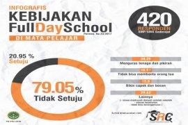 "79 Persen Pelajar Jatim Tak Setuju ""Full Day School"""