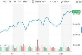 Bursa saham Singapura berakhir menguat 0,94 persen