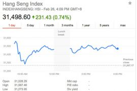 Indeks Hang Seng turun 168 poin