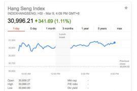 Indeks utama bursa Hong Kong naik 67 poin