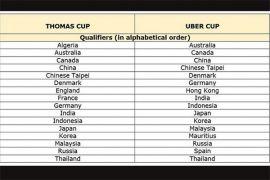 Hasil undian grup Piala Thomas dan Uber