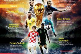 Pemain dan Tim Terbaik Piala Dunia 2018