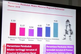 Penduduk miskin Kalbar  387,08 ribu