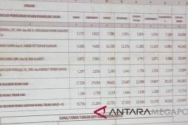 Pasangan Faham menang di Pilkada Kota Sukabumi