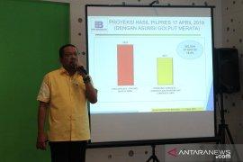 Indo Barometer: Capres Jokowi-Ma'ruf 54,32 persen, Prabowo-Sandi 45,68 persen