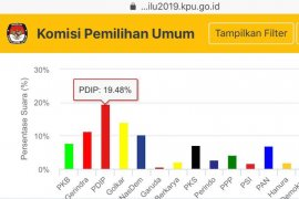 Sementara PDI Perjuangan masih teratas menurut Situng KPU