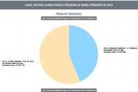 Situng KPU sudah 48,86 persen, Jokowi masih unggul