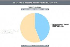 Pagi ini, 49,73 persen suara pilpres masuk Situng KPU