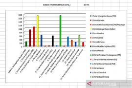 Golkar dan PDI-P alami peningkatan perolehan di Balangan