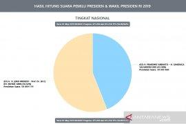 Situng KPU capai 58,40 persen, Jokowi-Ma'ruf dominan