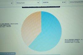 Data Situng KPU Banten mencapai 57,48 persen