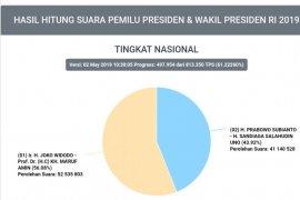 Situng KPU: Jokowi-Ma'ruf masih ungguli Prabowo-Sandi