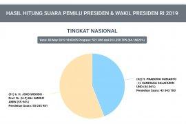 Situng KPU: Jokowi-Ma'ruf 55,94 persen,  Prabowo-Sandi 44,06 persen