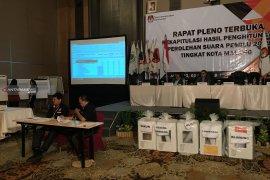 Jokowi-Ma'ruf unggul di Kota Malang