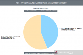 Situng KPU capai 66,35 persen, Jokowi-Maruf ungguli Prabowo-Sandi