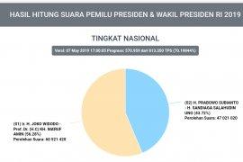 Situng KPU 70 persen: Jokowi-Ma'ruf masih unggul