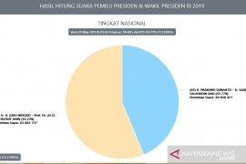 Data Situng KPU: Jokowi-Ma'ruf unggul 13,9 juta suara