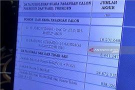 Jokowi-Ma'ruf Amin menang telak di Jatim