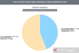 Situng KPU 85,21 persen, Paslon Jokowi-Amin pertahankan jarak keunggulan