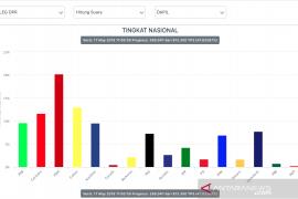 Data Situng KPU Pileg 47,6 persen, posisi parpol stabil