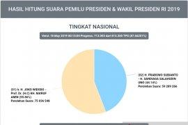 Situng KPU 87,66 persen, Jokowi-Ma'ruf 75 juta lebih