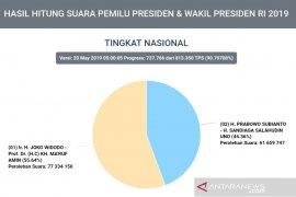 Situng KPU 90,7 persen, Jokowi 77 juta, Prabowo 61 juta suara