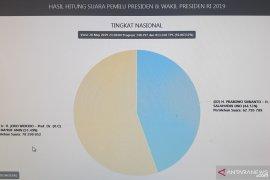 Situng KPU: Data sudah 92 persen, Jokowi dan Prabowo selisih 15,5 juta suara