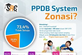 Riset SRC: 73,4 persen pelajar Jatim tetap tidak setuju zonasi