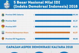 BPS: Indeks demokrasi Maluku 2018 turun