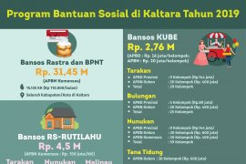 PKH Diminta Berperan Aktif Tanggulangi Kemiskinan