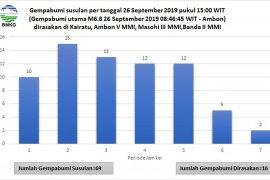 Hingga Senin, Ambon diguncang 725 kali gempa susulan