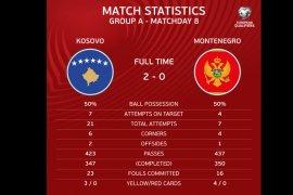 Kosovo perbesar peluang  di putaran final Piala Eropa