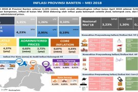 Banten Oktober Alami Inflasi 0,13 Persen